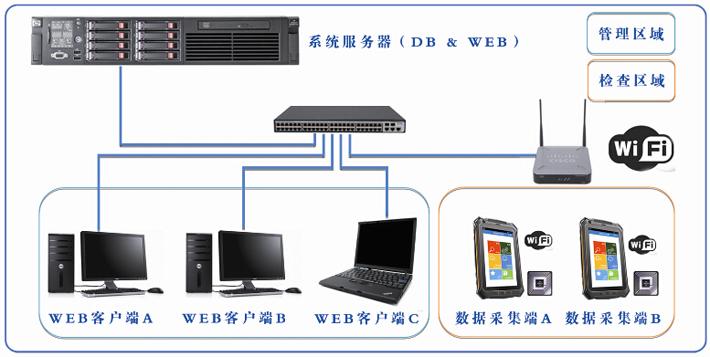 移动点检系统硬件结构.jpg